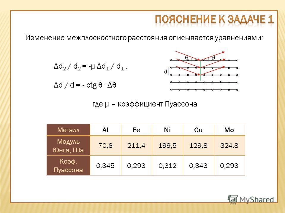 МеталлAlFeNiCuMo Модуль Юнга, ГПа 70,6211,4199,5129,8324,8 Коэф. Пуассона 0,3450,2930,3120,3430,293 Изменение межплоскостного расстояния описывается уравнениями: Δd 2 / d 2 = -μ Δd 1 / d 1, Δd / d = - ctg θ Δθ где μ – коэффициент Пуассона