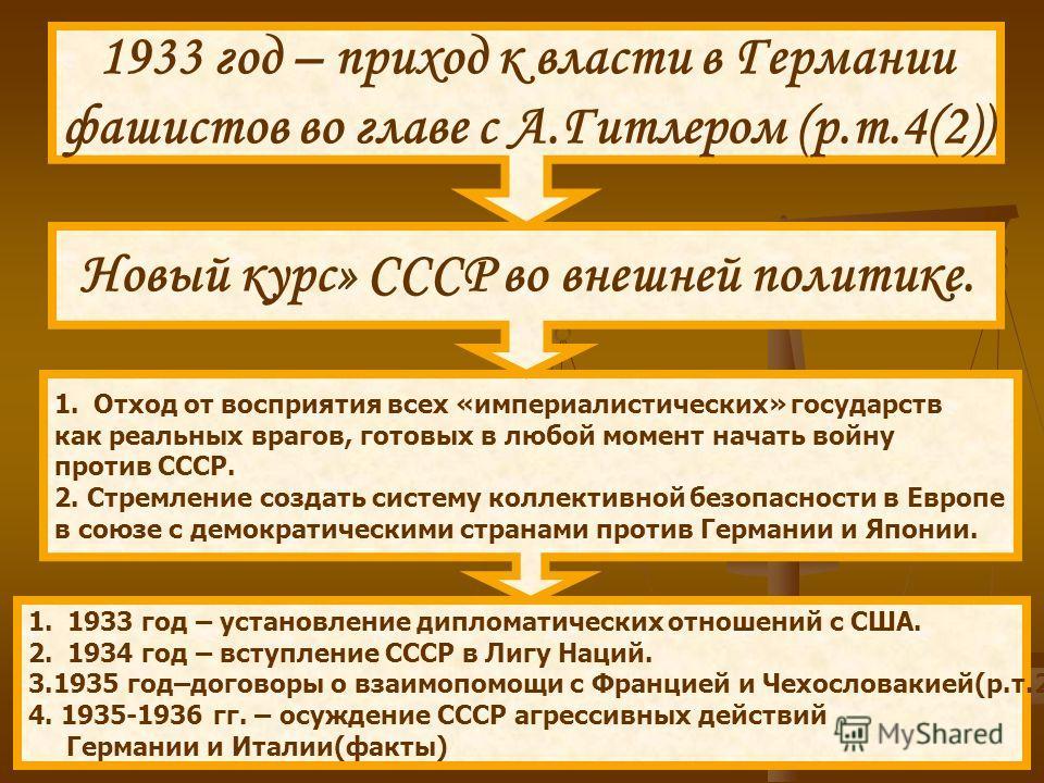 1933 год – приход к власти в Германии фашистов во главе с А.Гитлером (р.т.4(2)) 1.Отход от восприятия всех «империалистических» государств как реальных врагов, готовых в любой момент начать войну против СССР. 2. Стремление создать систему коллективно