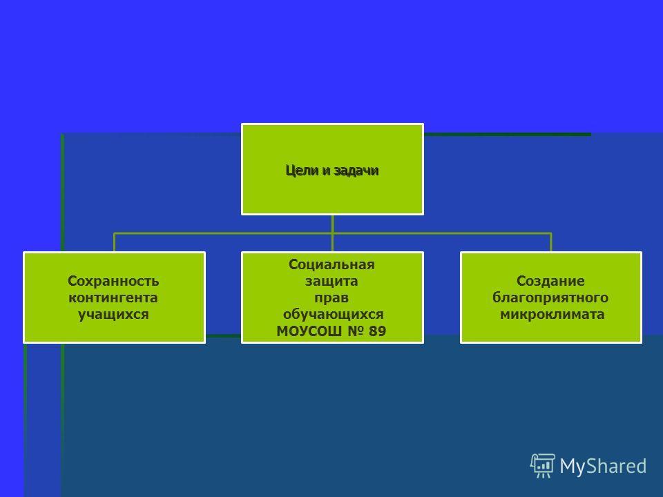 Цели и задачи Сохранность контингента учащихся Социальная защита прав обучающихся МОУСОШ 89 Создание благоприятного микроклимата