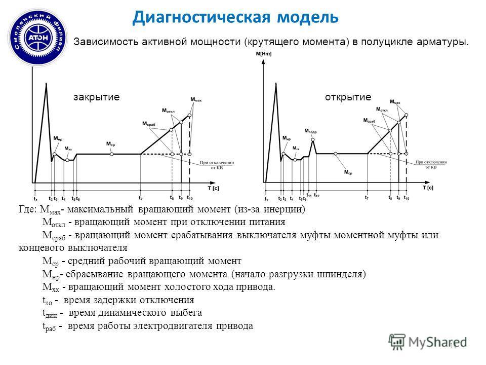 Диагностическая модель 11 Зависимость активной мощности (крутящего момента) в полуцикле арматуры. закрытиеоткрытие Где: М мах - максимальный вращающий момент (из-за инерции) М откл - вращающий момент при отключении питания М сраб - вращающий момент с