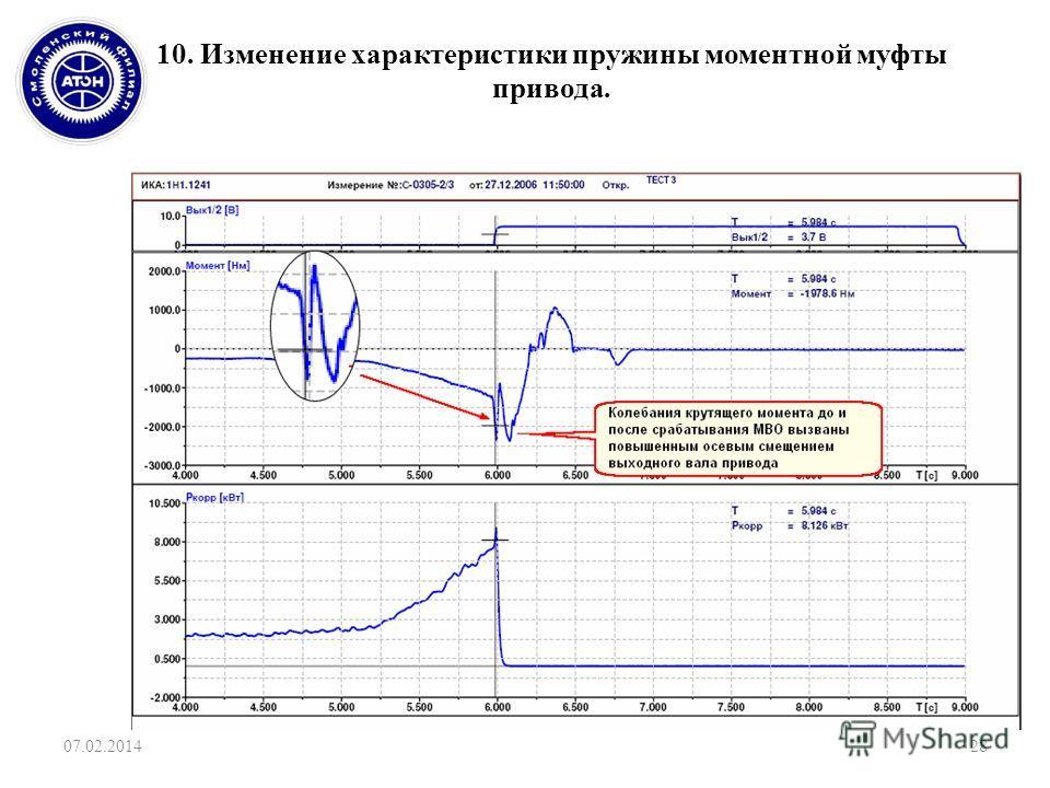 10. Изменение характеристики пружины моментной муфты привода. 07.02.201428