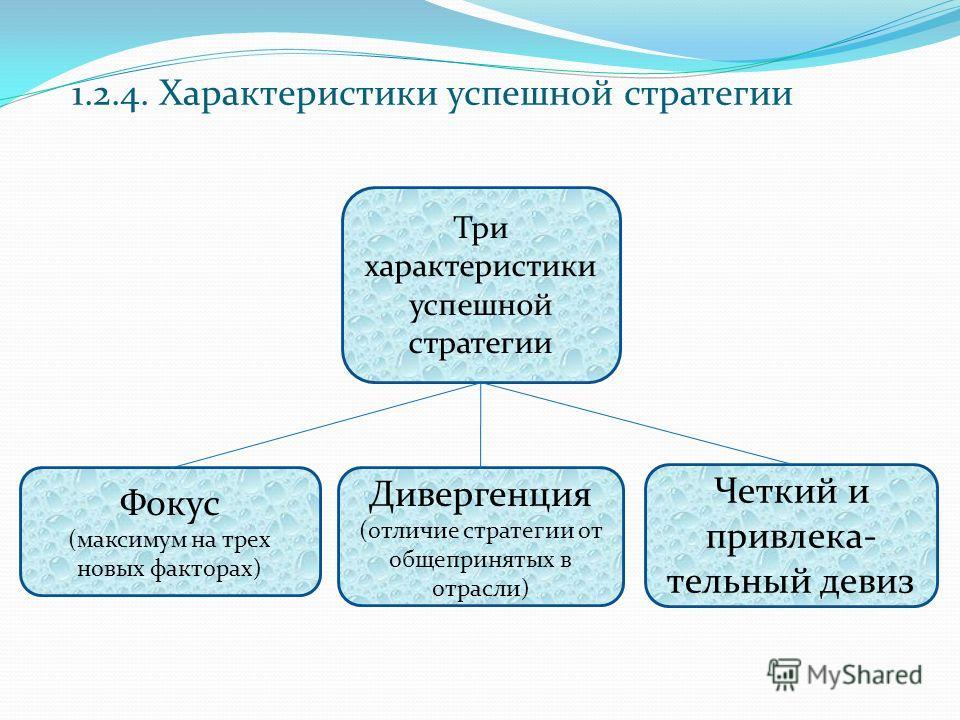 Три характеристики успешной стратегии Фокус (максимум на трех новых факторах) Дивергенция (отличие стратегии от общепринятых в отрасли) Четкий и привлека- тельный девиз 1.2.4. Характеристики успешной стратегии