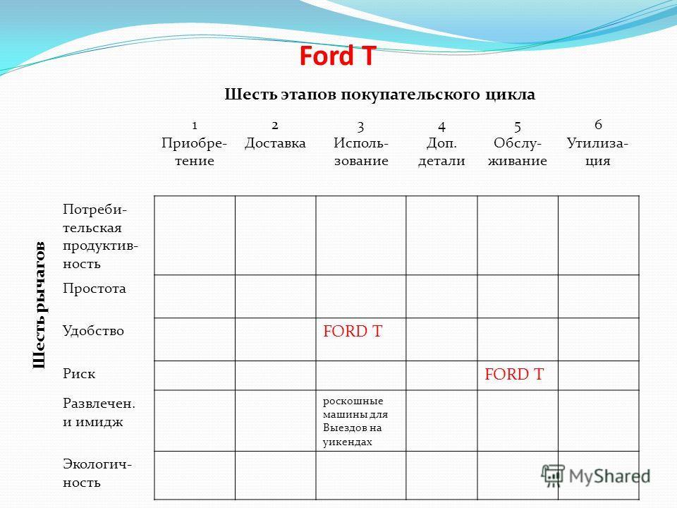 Ford T Шесть этапов покупательского цикла Шесть рычагов 1 Приобре- тение 2 Доставка 3 Исполь- зование 4 Доп. детали 5 Обслу- живание 6 Утилиза- ция Потреби- тельская продуктив- ность Простота Удобство FORD T Риск FORD T Развлечен. и имидж роскошные м