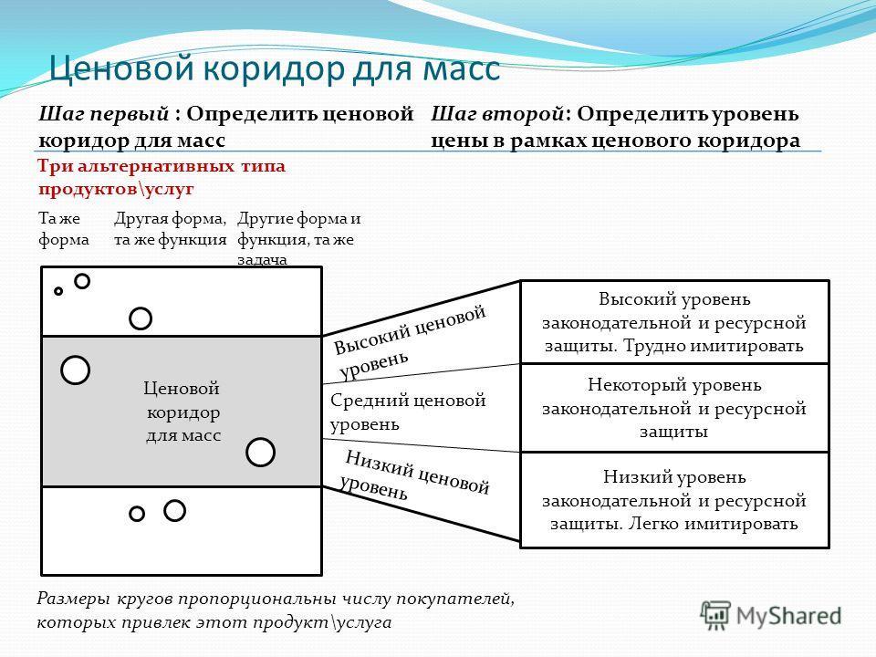 Ценовой коридор для масс Ценовой коридор для масс Шаг первый : Определить ценовой коридор для масс Три альтернативных типа продуктов\услуг Шаг второй: Определить уровень цены в рамках ценового коридора Та же форма Другая форма, та же функция Другие ф