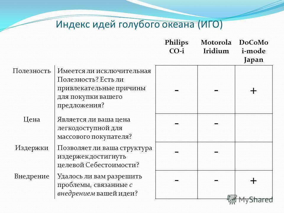 Индекс идей голубого океана (ИГО) Philips CO-i Motorola Iridium DoCoMo i-mode Japan ПолезностьИмеется ли исключительная Полезность? Есть ли привлекательные причины для покупки вашего предложения? --+ ЦенаЯвляется ли ваша цена легкодоступной для массо