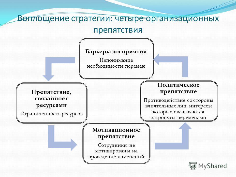 Воплощение стратегии: четыре организационных препятствия Барьеры восприятия Непонимание необходимости перемен Политическое препятствие Противодействие со стороны влиятельных лиц, интересы которых оказываются затронуты переменами Мотивационное препятс