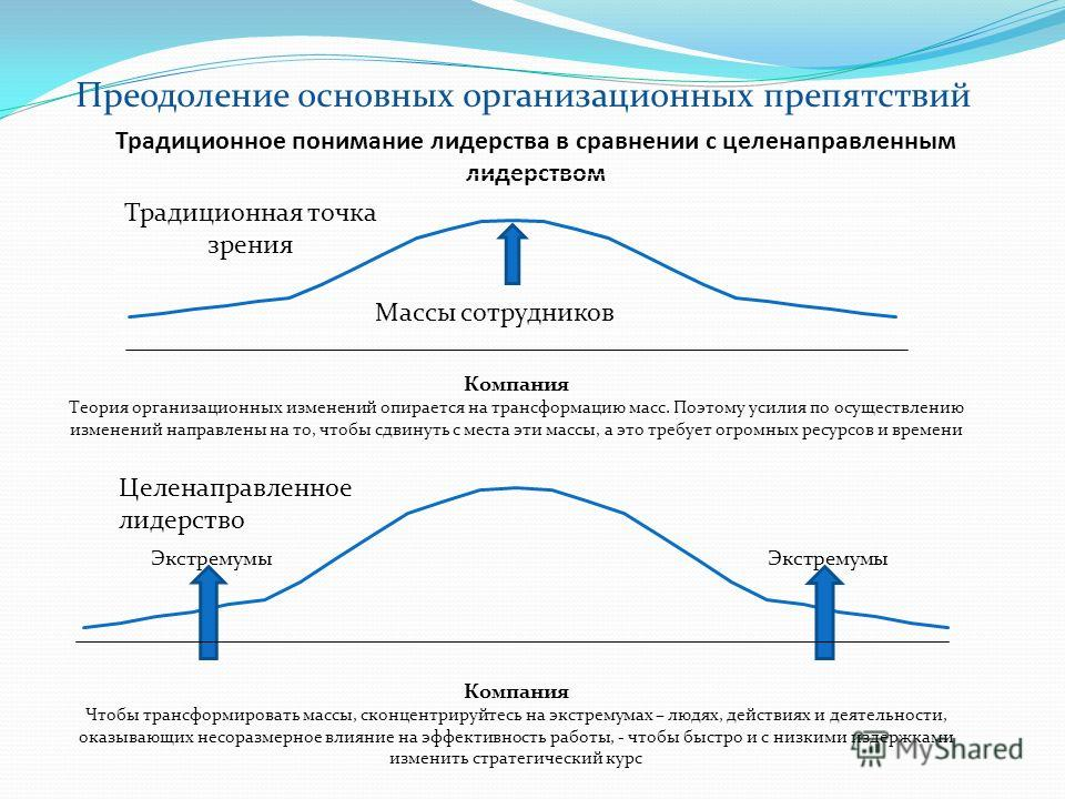 Традиционное понимание лидерства в сравнении с целенаправленным лидерством Традиционная точка зрения Массы сотрудников Преодоление основных организационных препятствий