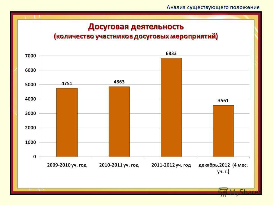 Досуговая деятельность (количество участников досуговых мероприятий) Анализ существующего положения