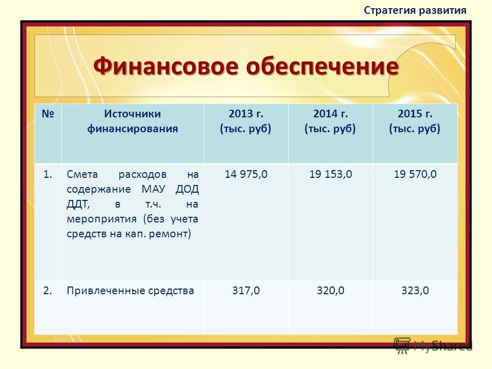 Финансовое обеспечение Источники финансирования 2013 г. (тыс. руб) 2014 г. (тыс. руб) 2015 г. (тыс. руб) 1.Смета расходов на содержание МАУ ДОД ДДТ, в т.ч. на мероприятия (без учета средств на кап. ремонт) 14 975,019 153,019 570,0 2.Привлеченные сред
