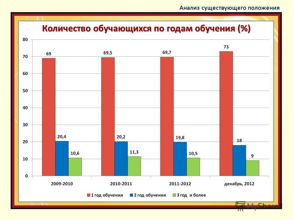 Количество обучающихся по годам обучения (%) Анализ существующего положения