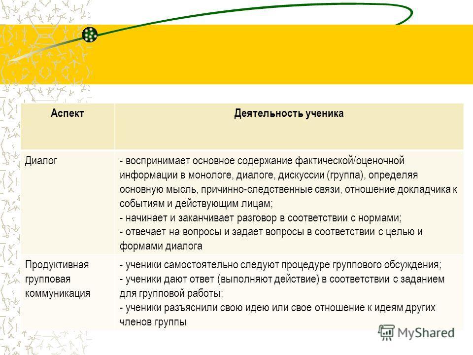 АспектДеятельность ученика Диалог- воспринимает основное содержание фактической/оценочной информации в монологе, диалоге, дискуссии (группа), определяя основную мысль, причинно-следственные связи, отношение докладчика к событиям и действующим лицам;