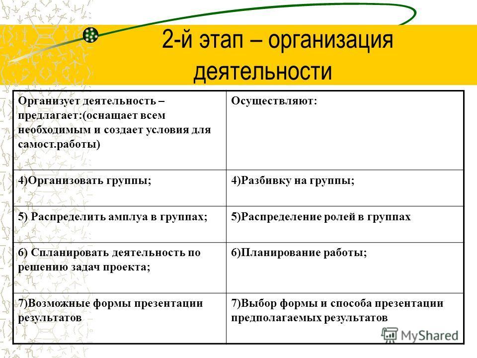 2-й этап – организация деятельности Организует деятельность – предлагает:(оснащает всем необходимым и создает условия для самост.работы) Осуществляют: 4)Организовать группы;4)Разбивку на группы; 5) Распределить амплуа в группах;5)Распределение ролей