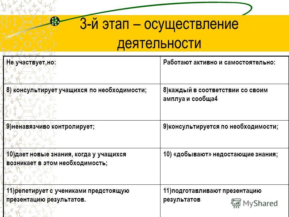 3-й этап – осуществление деятельности Не участвует,но:Работают активно и самостоятельно: 8) консультирует учащихся по необходимости;8)каждый в соответствии со своим амплуа и сообща4 9)ненавязчиво контролирует;9)консультируется по необходимости; 10)да