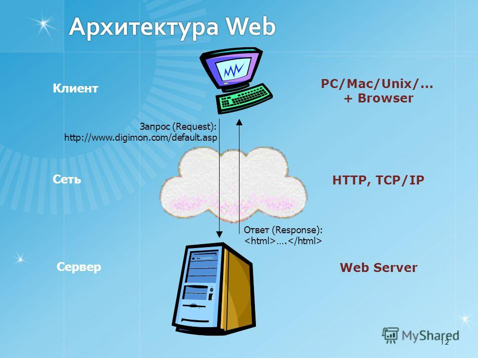 12 Архитектура Web Web Server PC/Mac/Unix/... + Browser Клиент Сервер Запрос (Request): http://www.digimon.com/default.asp Ответ (Response): …. Сеть HTTP, TCP/IP