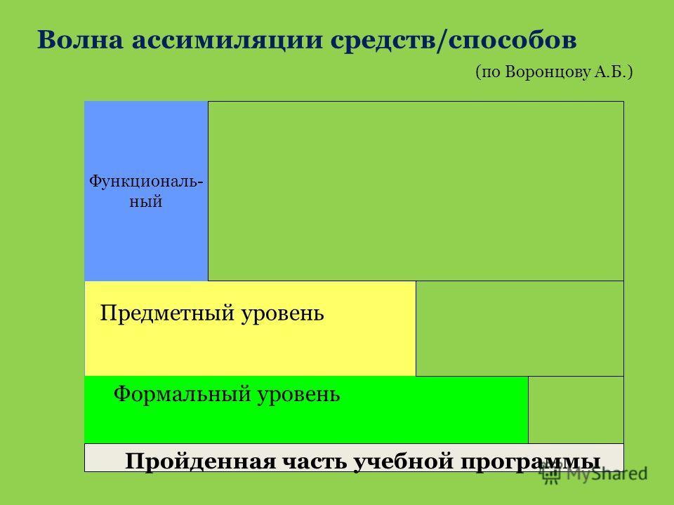 Волна ассимиляции средств/способов Функциональ- ный Предметный уровень Формальный уровень Пройденная часть учебной программы (по Воронцову А.Б.)