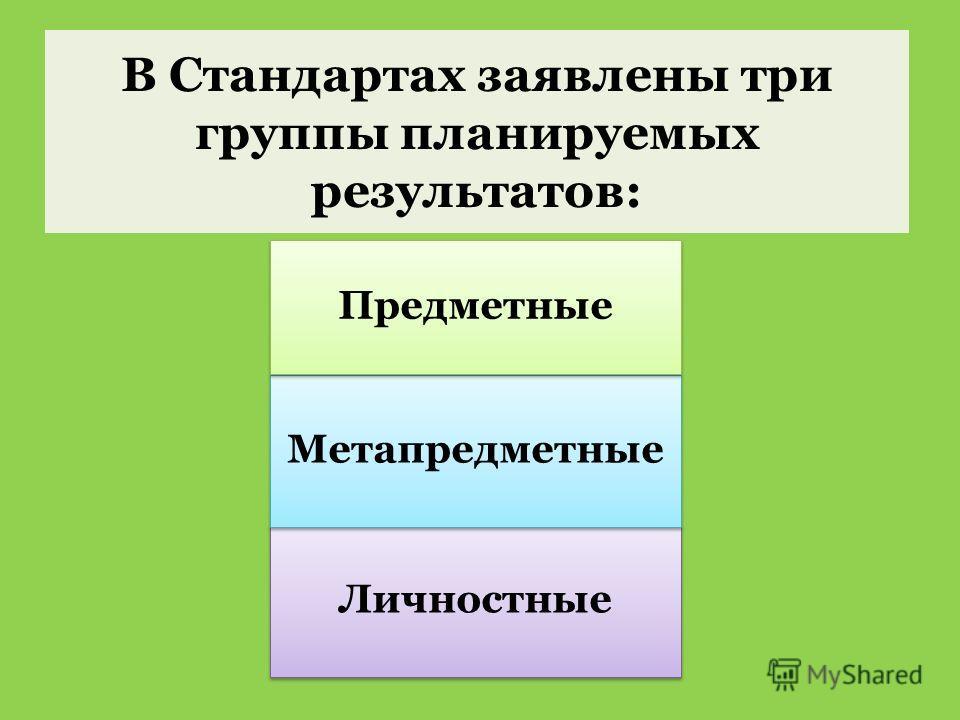 В Стандартах заявлены три группы планируемых результатов: Личностные Метапредметные Предметные