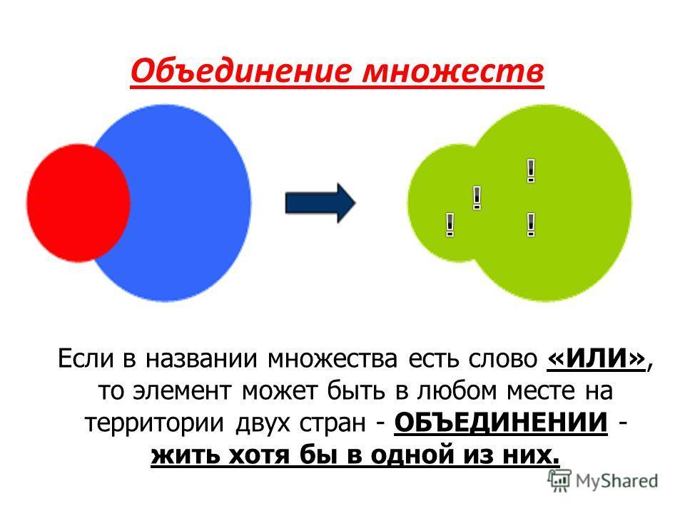 Объединение множеств Если в названии множества есть слово «ИЛИ», то элемент может быть в любом месте на территории двух стран - ОБЪЕДИНЕНИИ - жить хотя бы в одной из них.