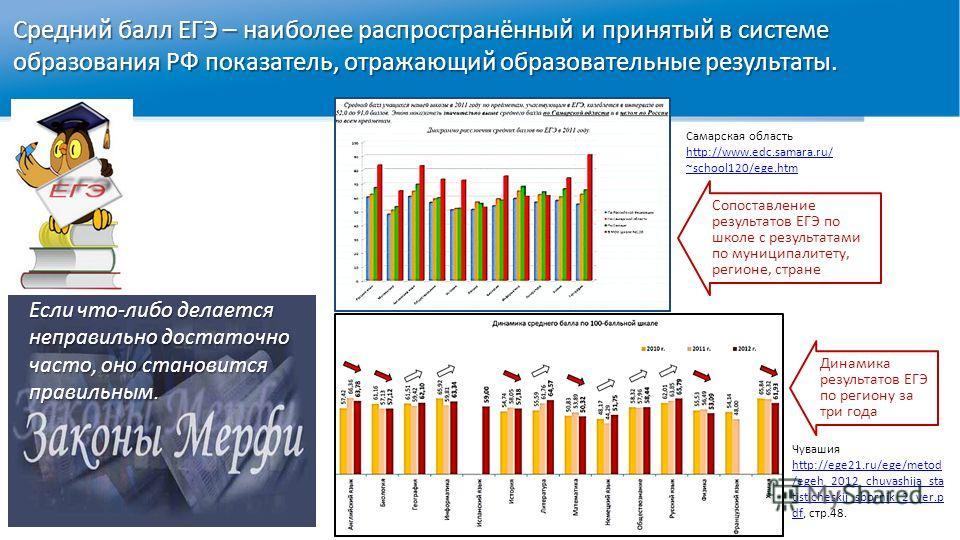 Средний балл ЕГЭ – наиболее распространённый и принятый в системе образования РФ показатель, отражающий образовательные результаты. Если что-либо делается неправильно достаточно часто, оно становится правильным. Самарская область http://www.edc.samar