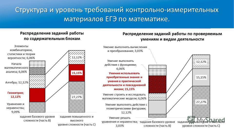 Структура и уровень требований контрольно-измерительных материалов ЕГЭ по математике.