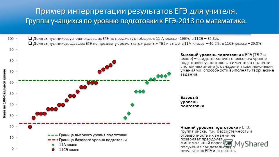 Пример интерпретации результатов ЕГЭ для учителя. Группы учащихся по уровню подготовки к ЕГЭ-2013 по математике. Высокий уровень подготовки к ЕГЭ (ТБ 2 и выше) – свидетельствует о высоком уровне подготовки участников, а именно, о наличии системных зн