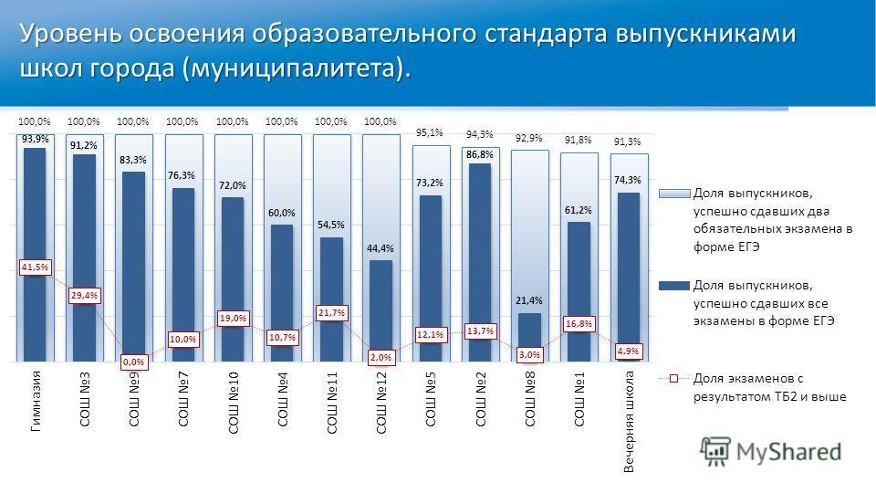 Уровень освоения образовательного стандарта выпускниками школ города (муниципалитета).