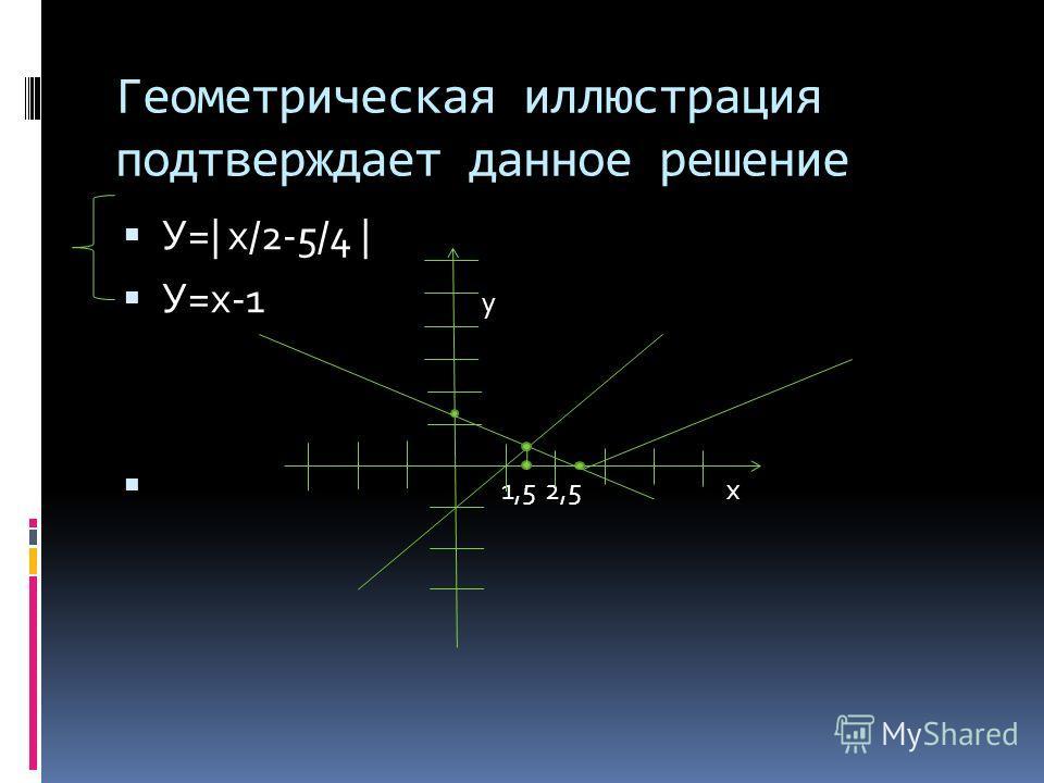 Геометрическая иллюстрация подтверждает данное решение У=| х/2-5/4 | У=х-1 у 1,5 2,5 х