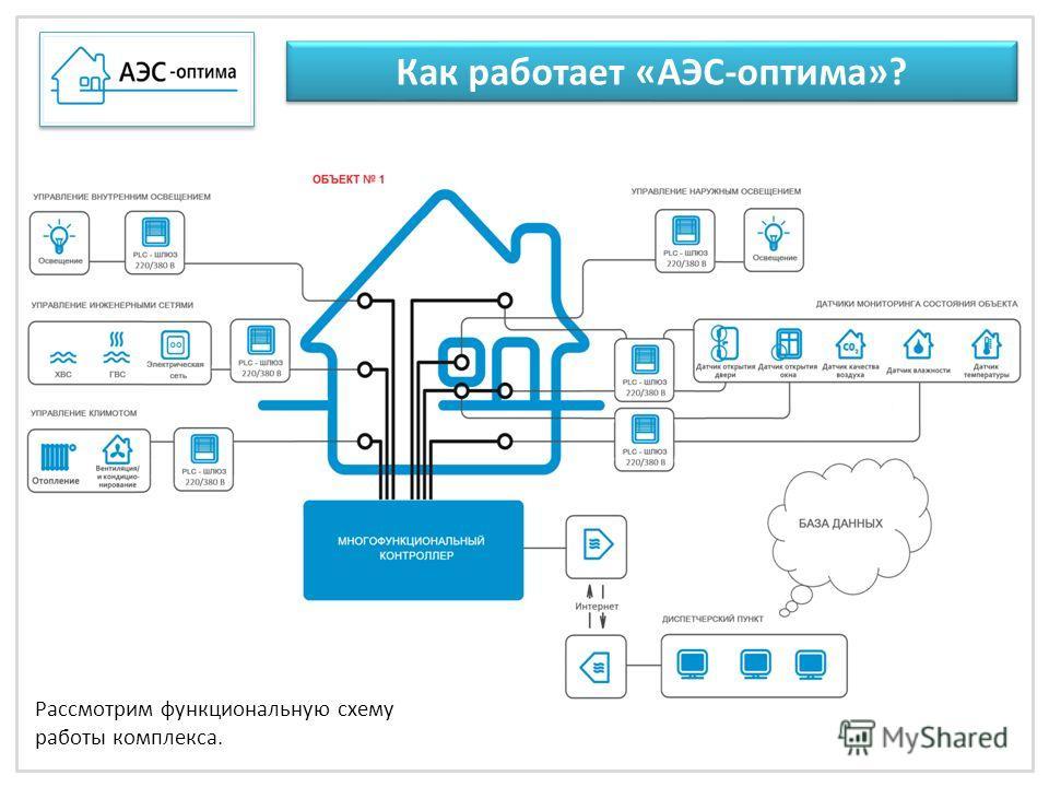 Как работает «АЭС-оптима»? Рассмотрим работу комплекса на примере мониторинга и управления Рассмотрим функциональную схему работы комплекса.
