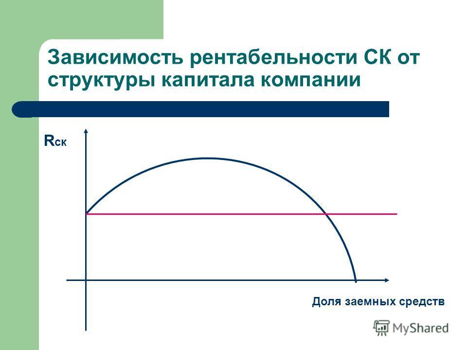 Зависимость рентабельности СК от структуры капитала компании Доля заемных средств R ск