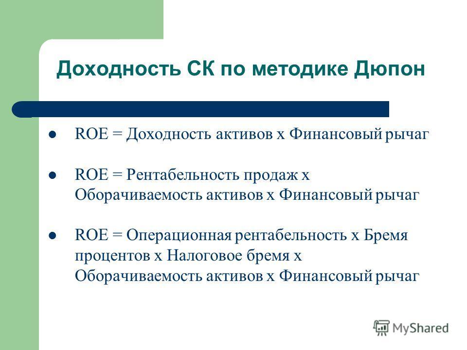 Доходность СК по методике Дюпон ROE = Доходность активов x Финансовый рычаг ROE = Рентабельность продаж x Оборачиваемость активов x Финансовый рычаг ROE = Операционная рентабельность x Бремя процентов x Налоговое бремя x Оборачиваемость активов x Фин