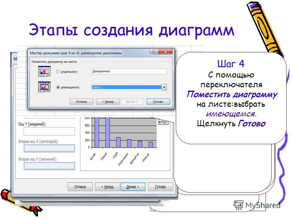 Этапы создания диаграмм Выделить диапазон ячеек,содержащий исходные данные для построения Выделенный диапазон включает: Ряды данных-это множество значений, которые необходимо отобразить на диаграмме. Категории задают положение значений ряда данных. П