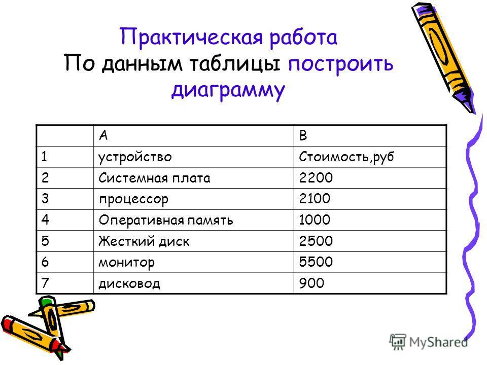Практическая работа По данным таблицы построить диаграмму АВ 1устройствоСтоимость,руб 2Системная плата2200 3процессор2100 4Оперативная память1000 5Жесткий диск2500 6монитор5500 7дисковод900