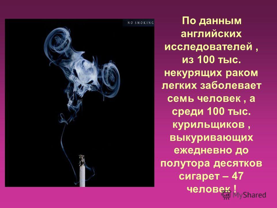 По данным английских исследователей, из 100 тыс. некурящих раком легких заболевает семь человек, а среди 100 тыс. курильщиков, выкуривающих ежедневно до полутора десятков сигарет – 47 человек !