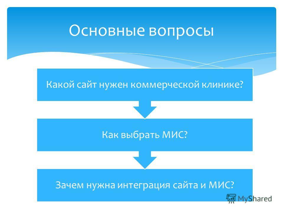 Зачем нужна интеграция сайта и МИС? Как выбрать МИС? Какой сайт нужен коммерческой клинике? Основные вопросы