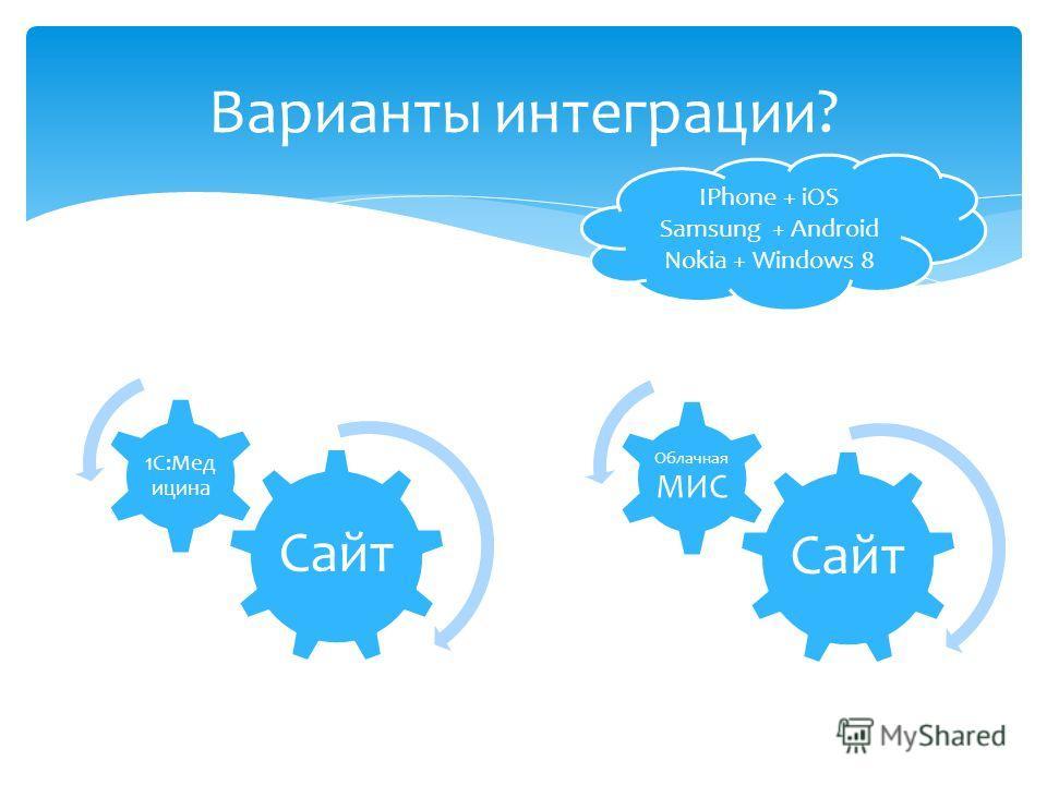 Варианты интеграции? Сайт 1С:Мед ицина Сайт Облачная МИС IPhone + iOS Samsung + Android Nokia + Windows 8