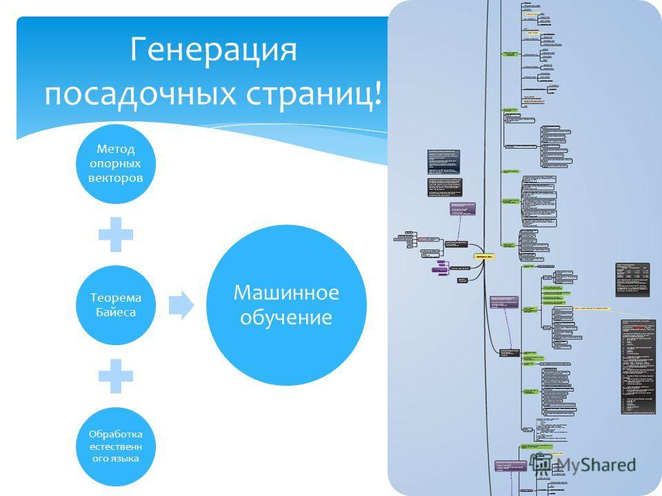 Метод опорных векторов Теорема Байеса Обработка естественн ого языка Машинное обучение Генерация посадочных страниц!