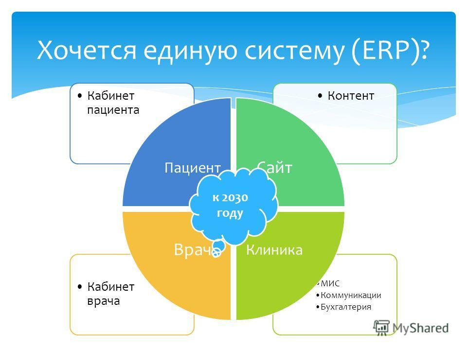 МИС Коммуникации Бухгалтерия Кабинет врача КонтентКабинет пациента Пациент Сайт Клиника Врач Хочется единую систему (ERP)? к 2030 году