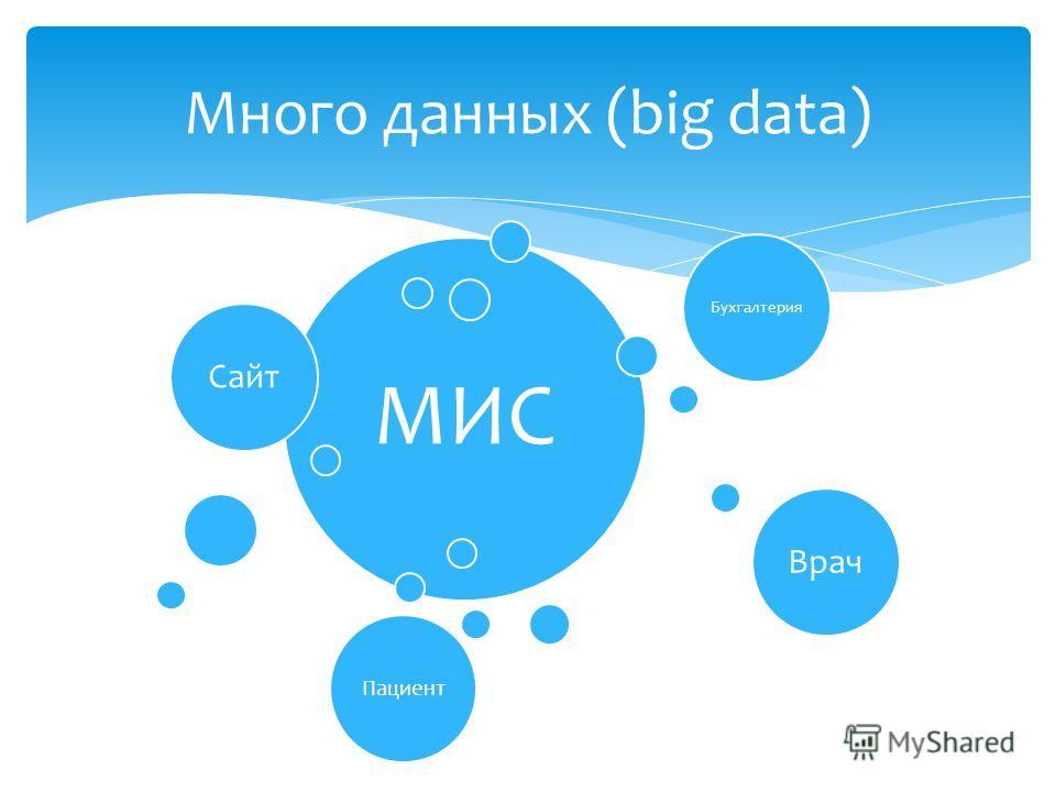 МИС Сайт Бухгалтерия Врач Пациент Много данных (big data)