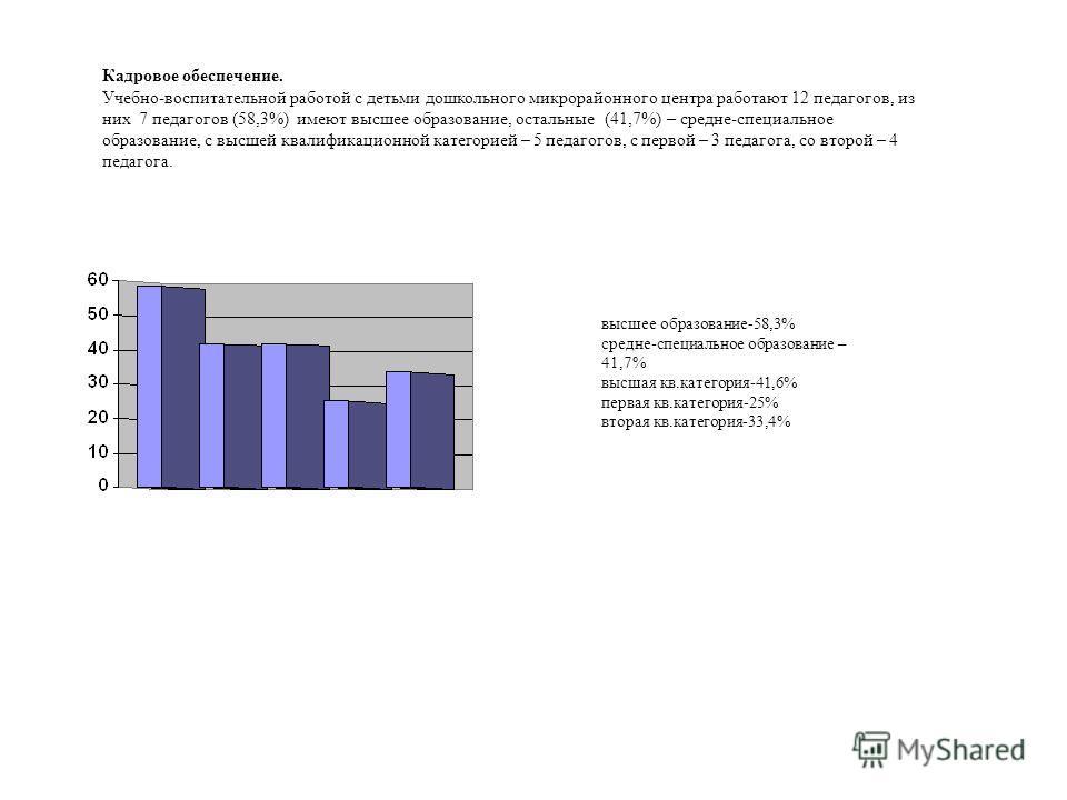 Кадровое обеспечение. Учебно-воспитательной работой с детьми дошкольного микрорайонного центра работают 12 педагогов, из них 7 педагогов (58,3%) имеют высшее образование, остальные (41,7%) – средне-специальное образование, с высшей квалификационной к
