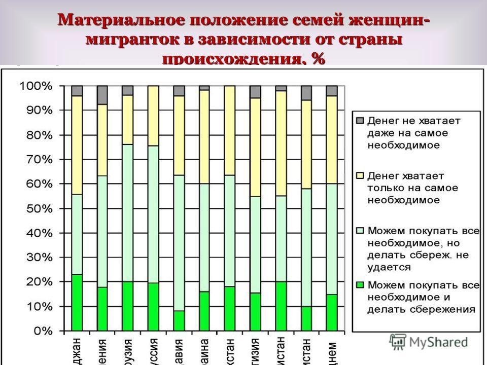 Материальное положение семей женщин- мигранток в зависимости от страны происхождения, % 100
