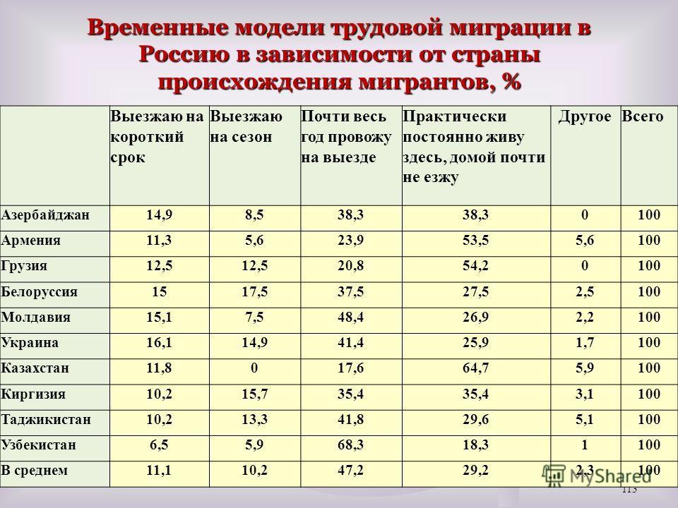 Временные модели трудовой миграции в Россию в зависимости от страны происхождения мигрантов, % 113 Выезжаю на короткий срок Выезжаю на сезон Почти весь год провожу на выезде Практически постоянно живу здесь, домой почти не езжу ДругоеВсего Азербайджа