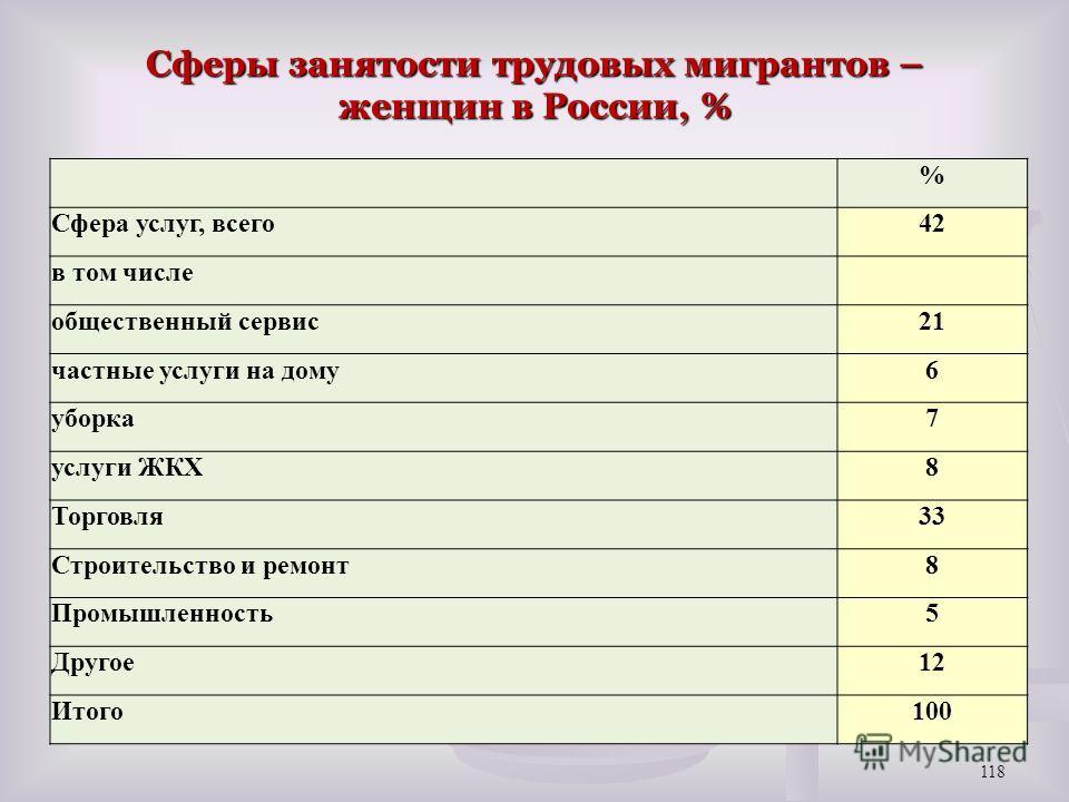 Сферы занятости трудовых мигрантов – женщин в России, % 118 % Сфера услуг, всего42 в том числе общественный сервис21 частные услуги на дому6 уборка7 услуги ЖКХ8 Торговля33 Строительство и ремонт8 Промышленность5 Другое12 Итого100