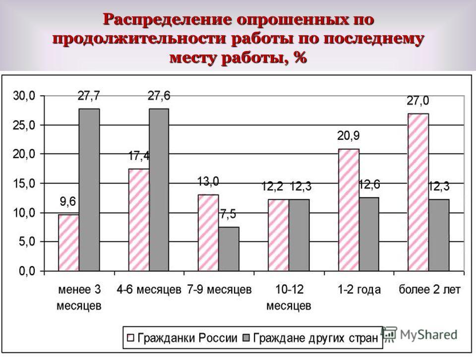 Распределение опрошенных по продолжительности работы по последнему месту работы, % 123