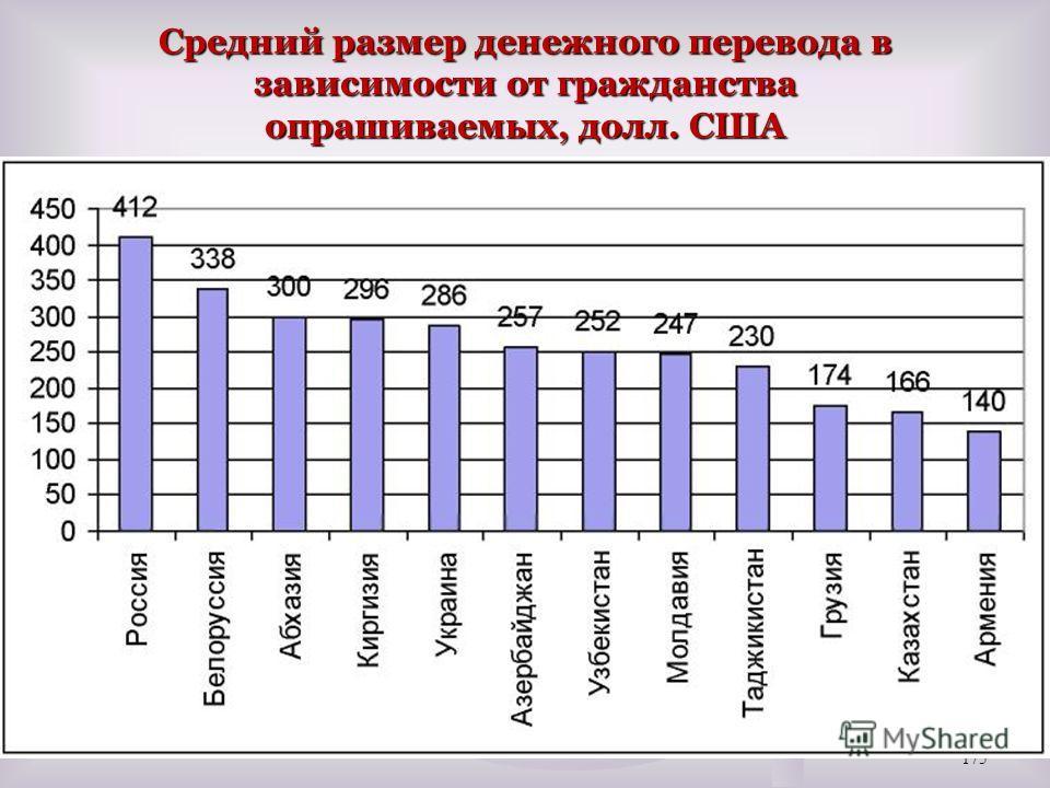 Средний размер денежного перевода в зависимости от гражданства опрашиваемых, долл. США 175
