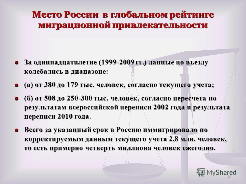 Место России в глобальном рейтинге миграционной привлекательности За одиннадцатилетие (1999-2009 гг.) данные по въезду колебались в диапазоне: (а) от 380 до 179 тыс. человек, согласно текущего учета; (б) от 508 до 250-300 тыс. человек, согласно перес