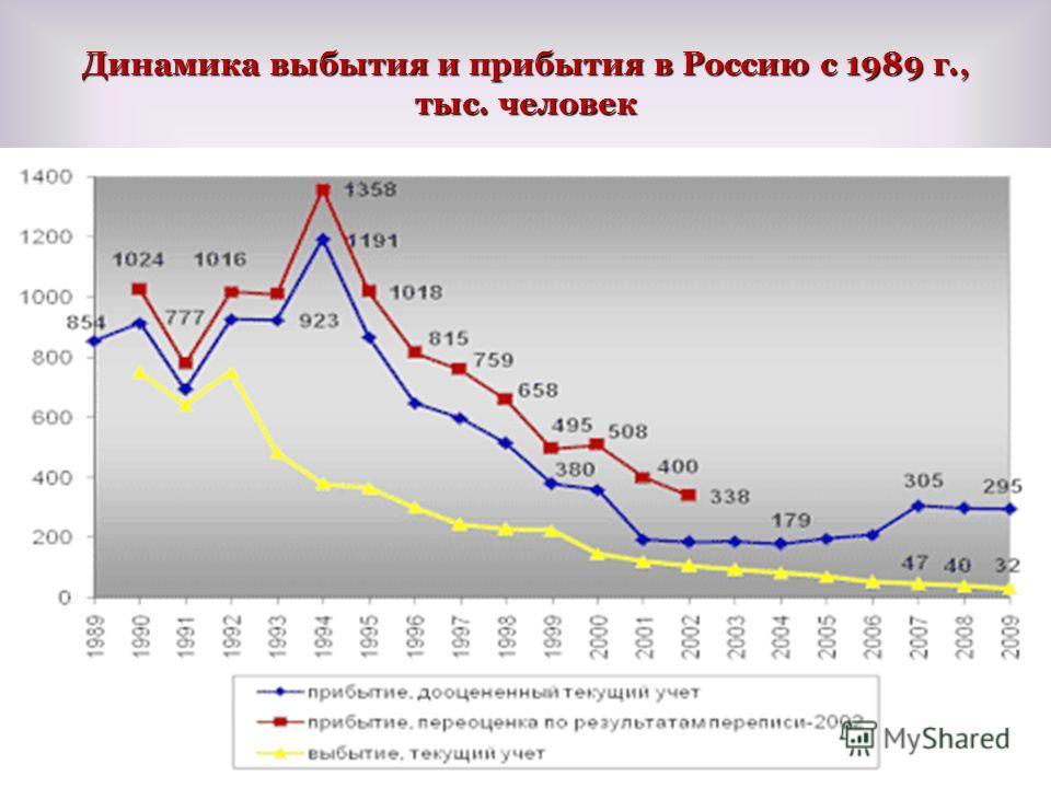 Динамика выбытия и прибытия в Россию с 1989 г., тыс. человек 37