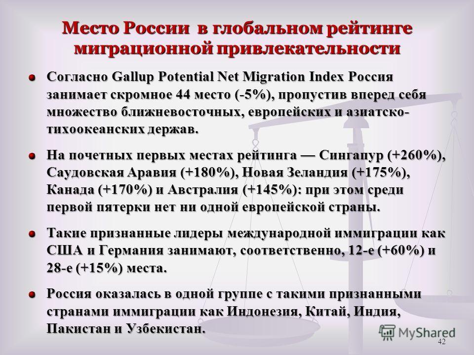 Место России в глобальном рейтинге миграционной привлекательности Согласно Gallup Potential Net Migration Index Россия занимает скромное 44 место (-5%), пропустив вперед себя множество ближневосточных, европейских и азиатско- тихоокеанских держав. На