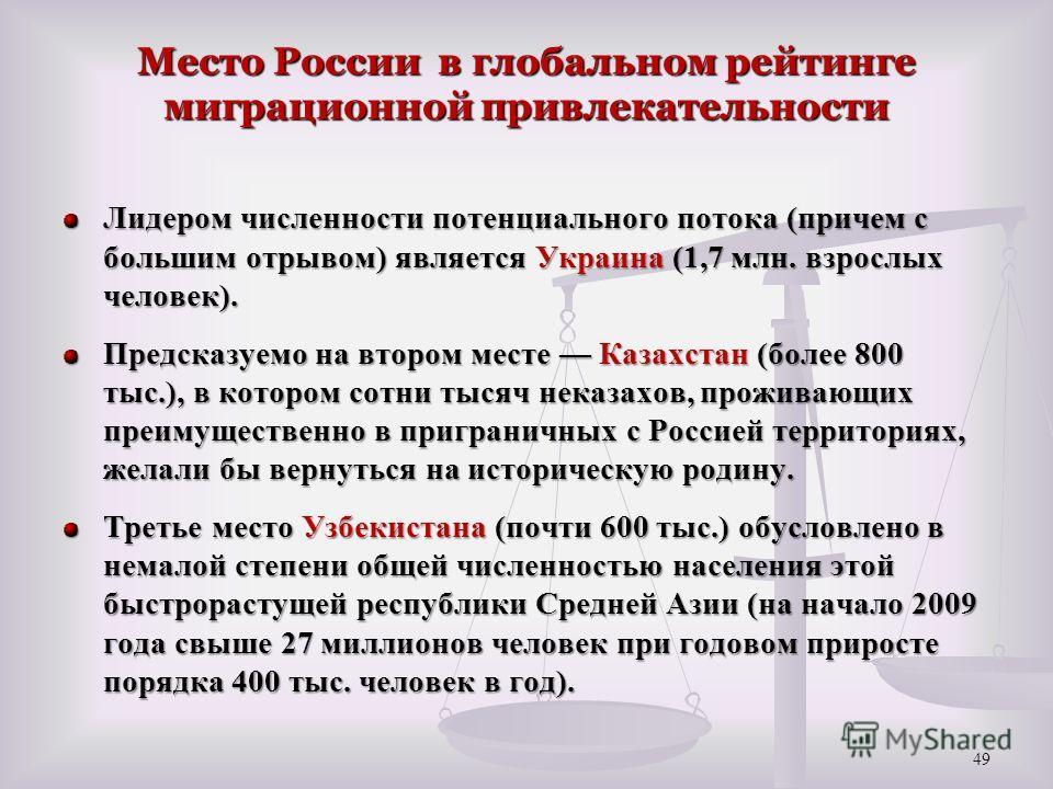 Место России в глобальном рейтинге миграционной привлекательности Лидером численности потенциального потока (причем с большим отрывом) является Украина (1,7 млн. взрослых человек). Предсказуемо на втором месте Казахстан (более 800 тыс.), в котором со
