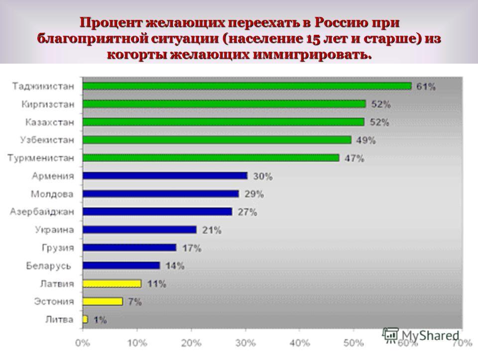 Процент желающих переехать в Россию при благоприятной ситуации (население 15 лет и старше) из когорты желающих иммигрировать. 53