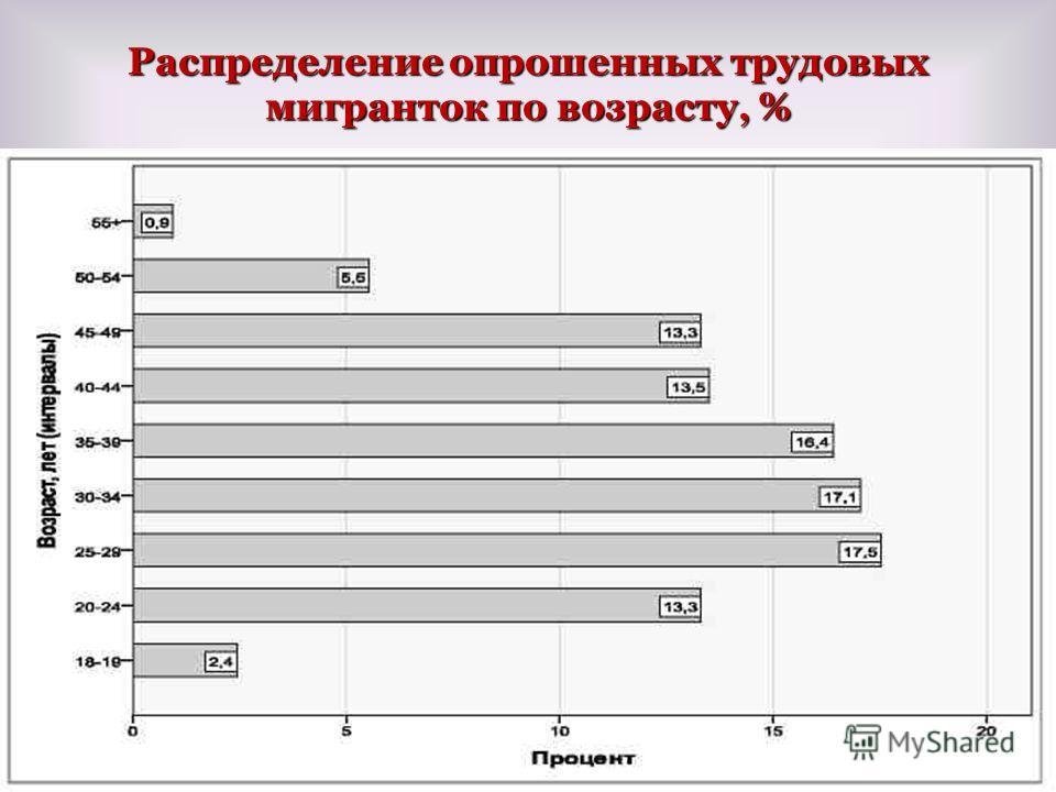Распределение опрошенных трудовых мигранток по возрасту, % 72