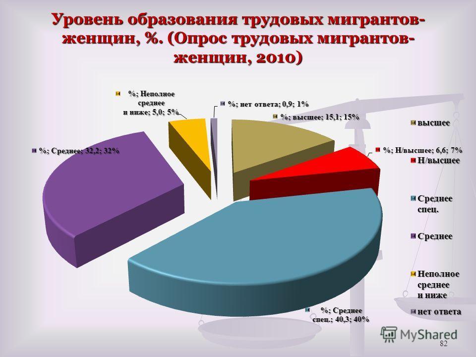 Уровень образования трудовых мигрантов- женщин, %. (Опрос трудовых мигрантов- женщин, 2010) 82